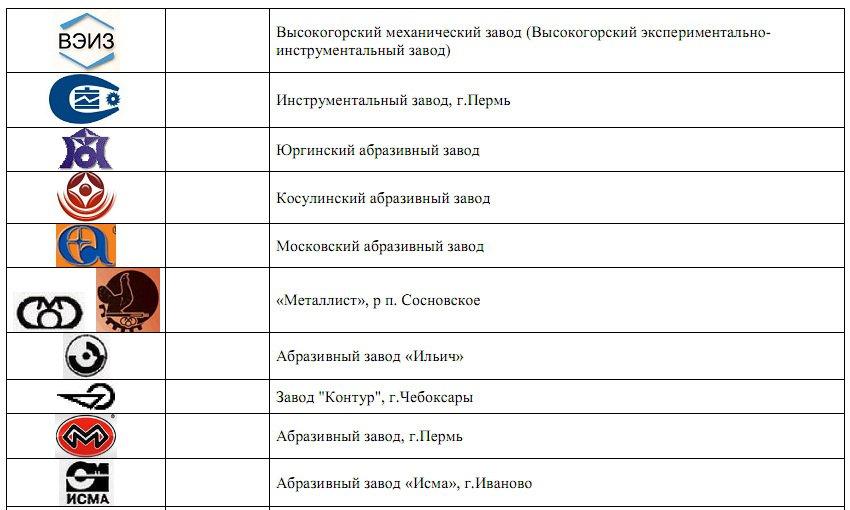Товарные знаки литейных заводов