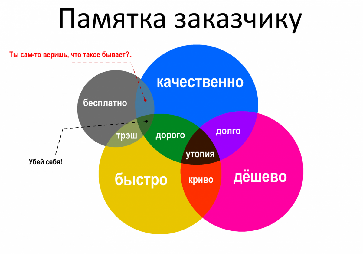 Москве, России может ли одновременно заказчик быть подрядчиком затрат расчет